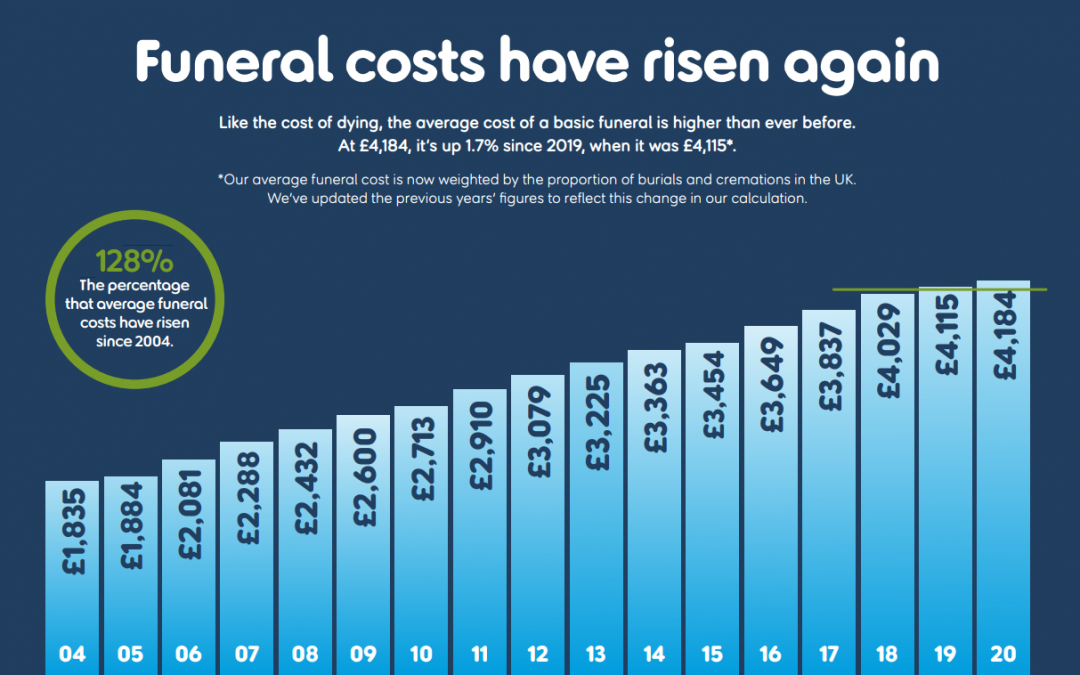 The cost of a basic funeral is higher than ever before.